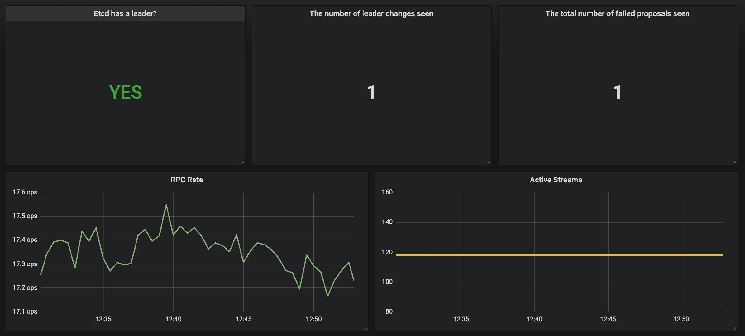 grafana etcd dashboard
