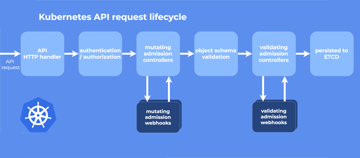 k8s api request lifecycle